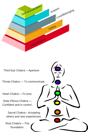Chakras and the hierarchy of needs